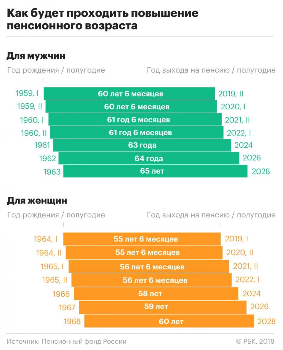Пенсия по старости для женщины в 2019 году. Последние изменения рекомендации
